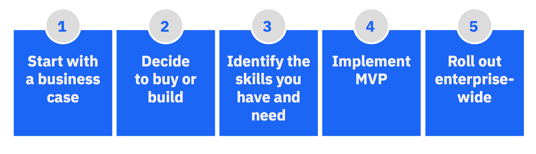 FIG 7: FIVE STEPS TO GETTING STARTED WITH AI IN HR (SOURCE: IBM SMARTER WORKFORCE INSTITUTE)