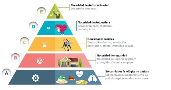 La Pirámide De Maslow Al Microscopio Psico K