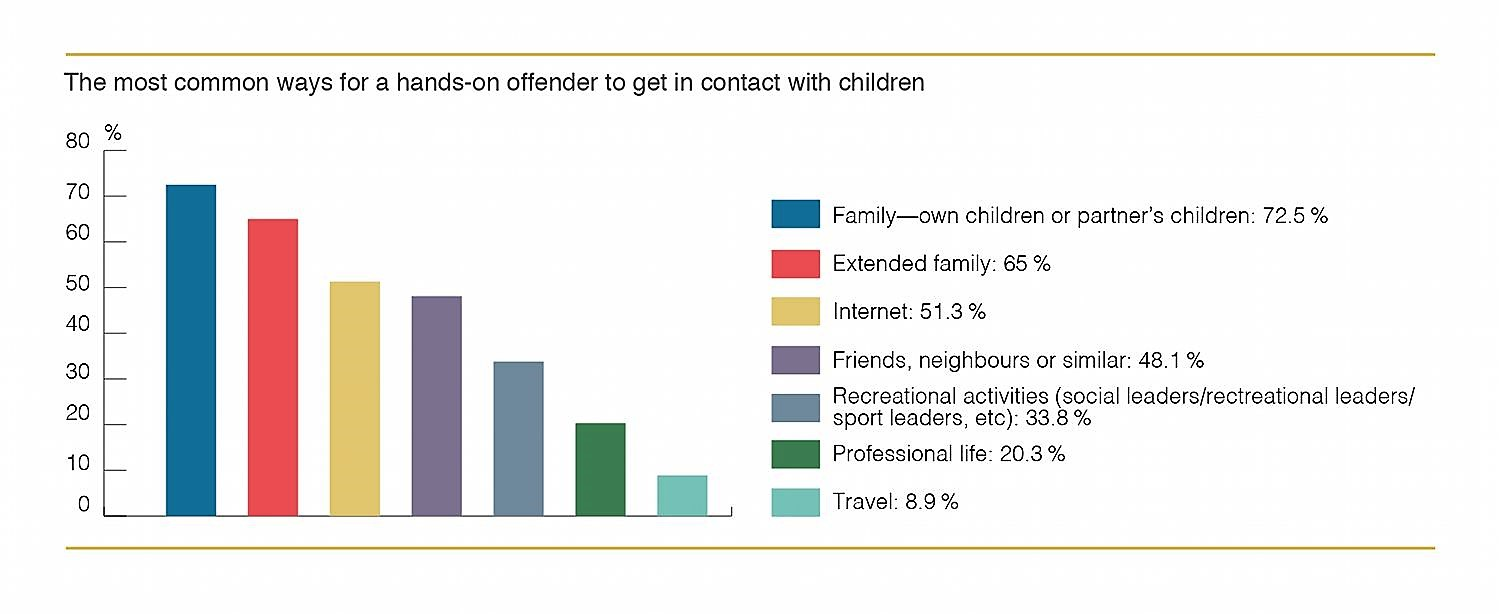 75% of predators are in the home - Family Members or Partners of family members