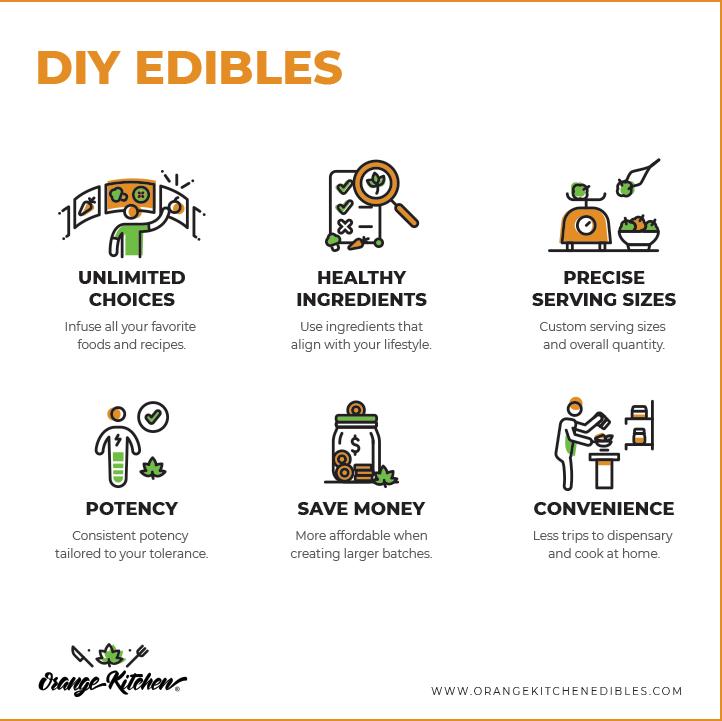 DIY_EDIBLES_Card.png