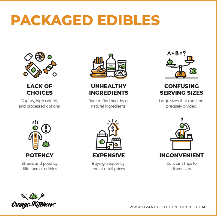 PACKAGED_EDIBLES_Card.png