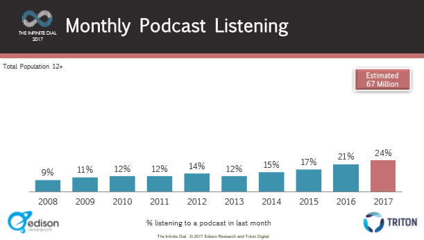 A full quarter of respondents listened to a podcast in the last month, double what it was just three years ago.