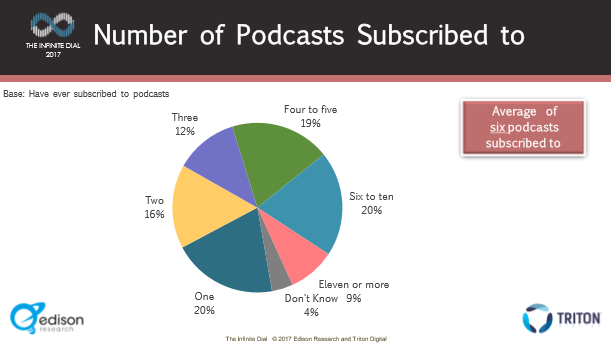 IDPg52 Number of Pod Subscriptions.PNG