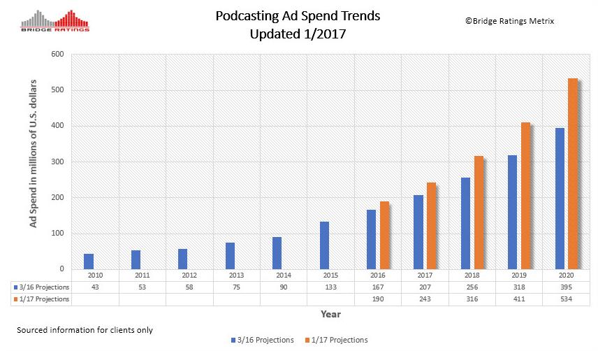 Bridge Updated Podcast Ad Spend Trendline.PNG