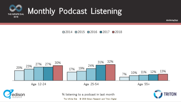 2018 Monthly Listening By Age.PNG