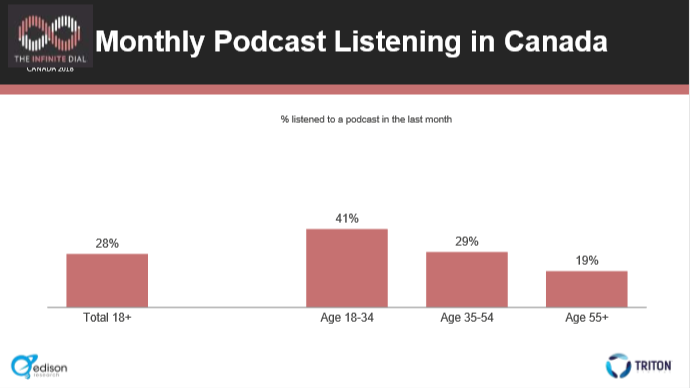 Canada ID 2018 Monthly Listening Age.PNG