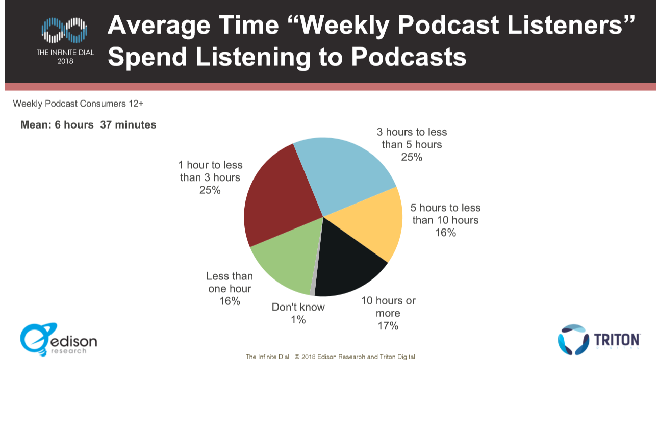 PodConsumer2018 Mean Listening Time Weekly.PNG
