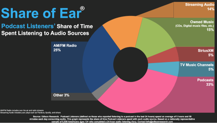 Share of Ear Pg 38 Pod Listeners.PNG