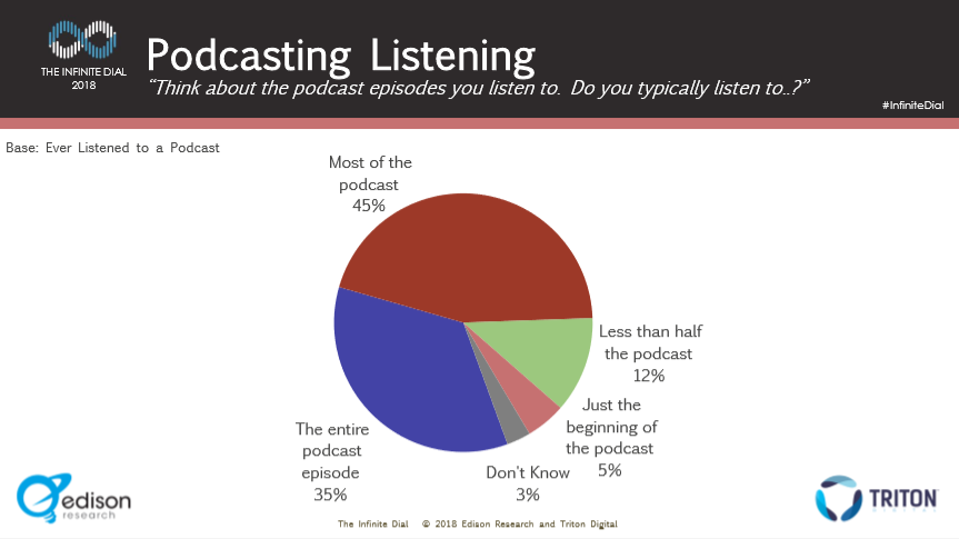 ID 2018 Percent of pod listened to.PNG
