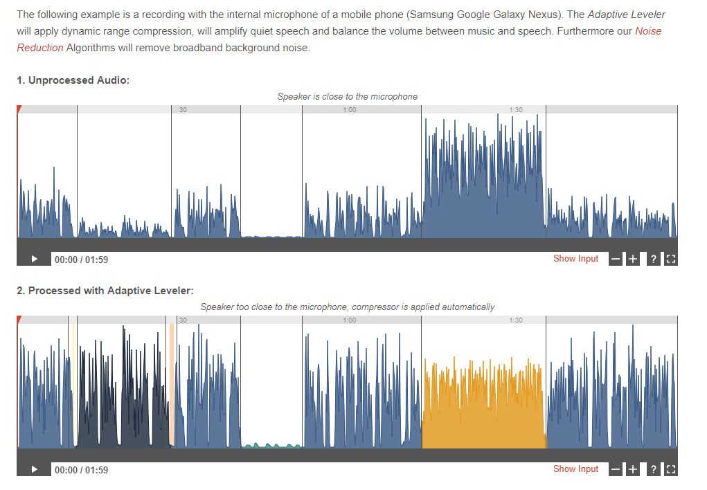 A visual example of how Auphonic changes the volume of audio files to ensure consistent loudness