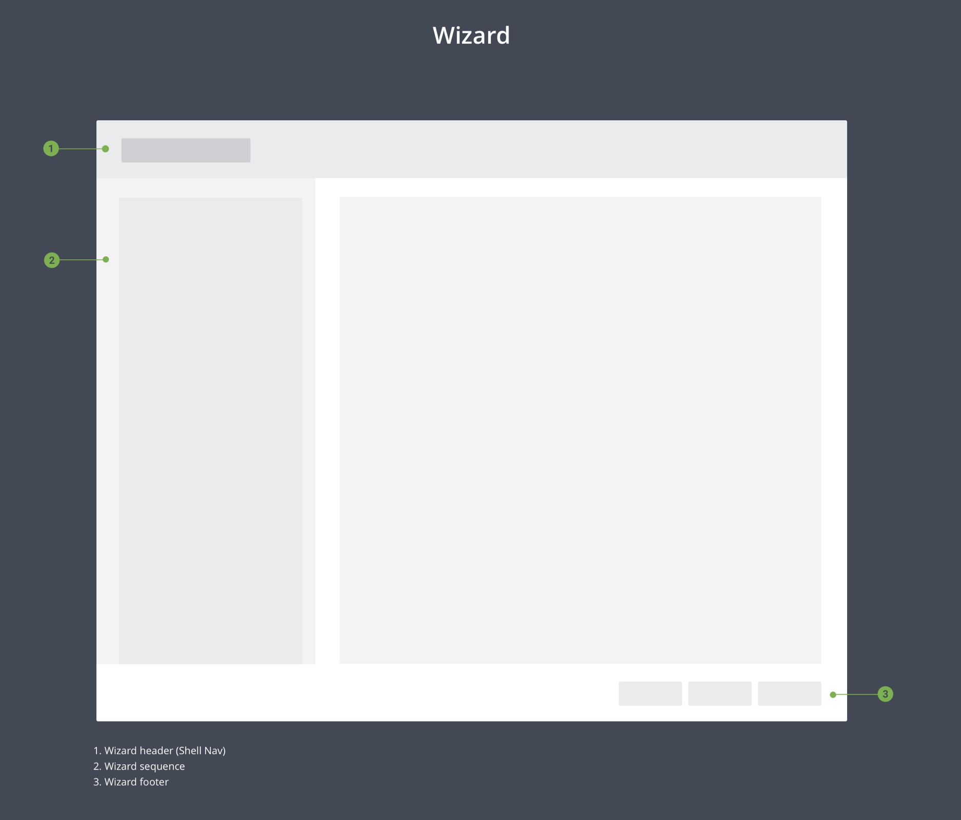 Layout of a Wizard