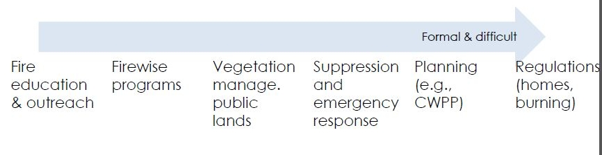 Spectrum of post-fire response policies from the US Forest Service Wildland-Urban Interface study ( Photo: APA )