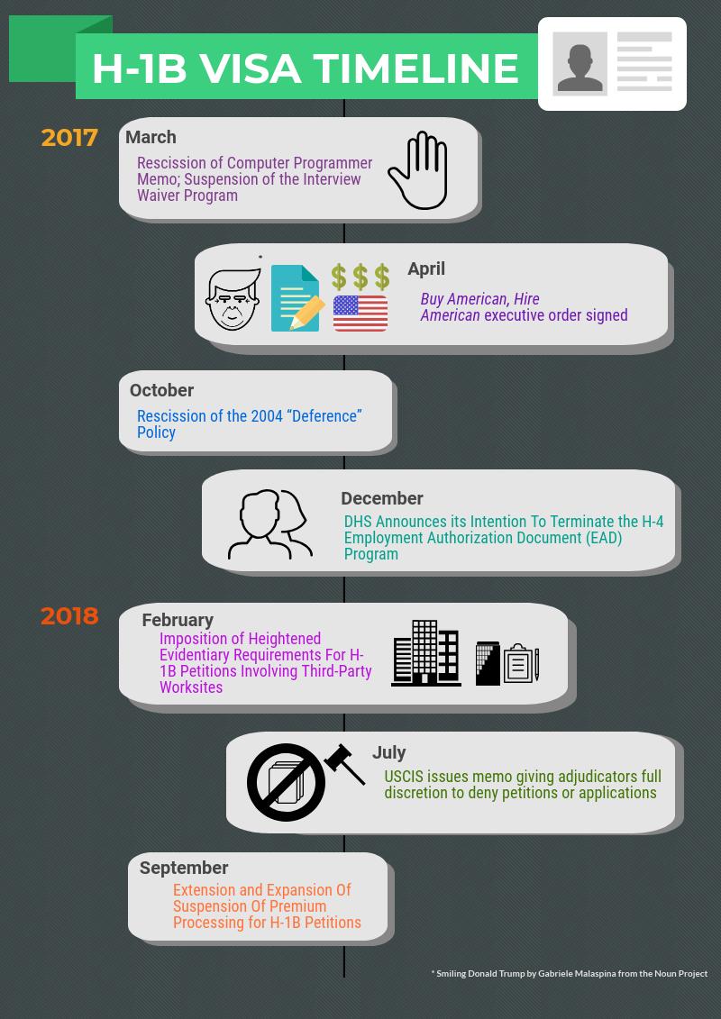H-1B_Visa_timeline.png