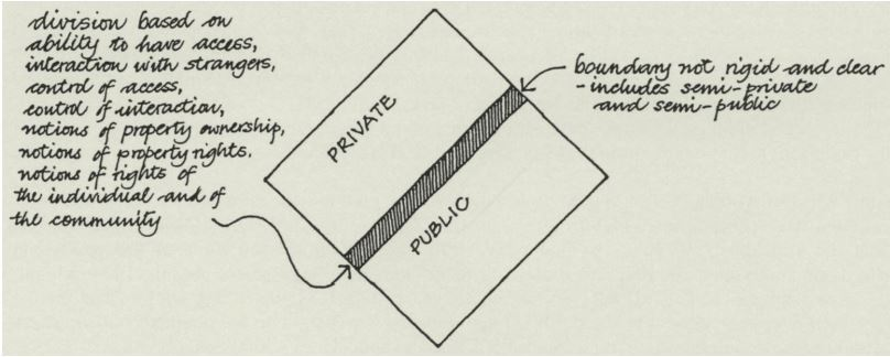 Diagram depicting the basis of public vs private space in the West and in Muslim societies. (Mazumdar, 2001)