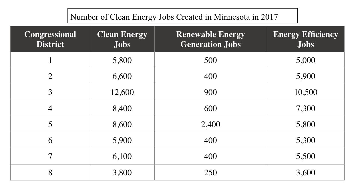Source: Clean Energy Trust, 2017 Report