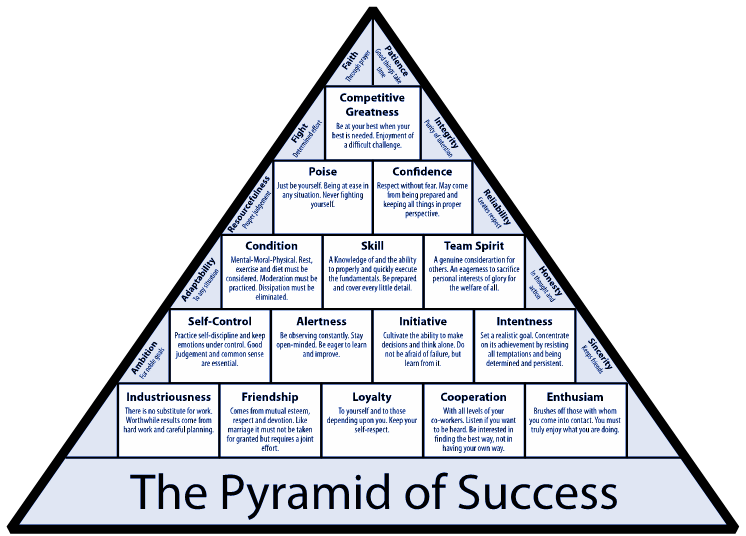 the-pyramid-of-success.png