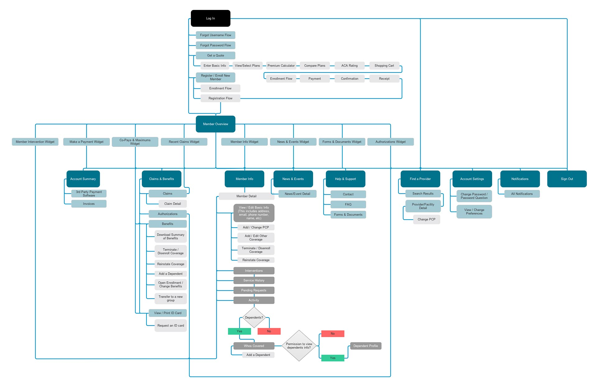 Streamlined user flow