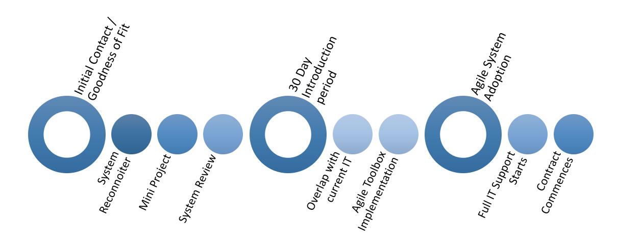 Agile Timeline - 2.PNG