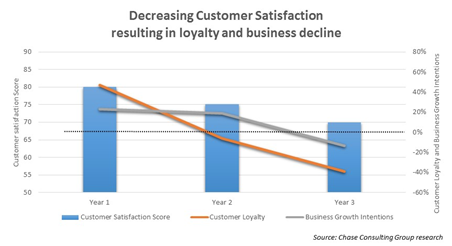 Decreasing customer satisfaction resulting in loyalty and business decline.png