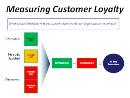 Measuring customer loyalty.png