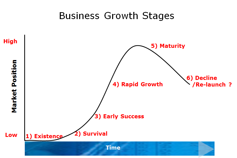 business growth stages.png