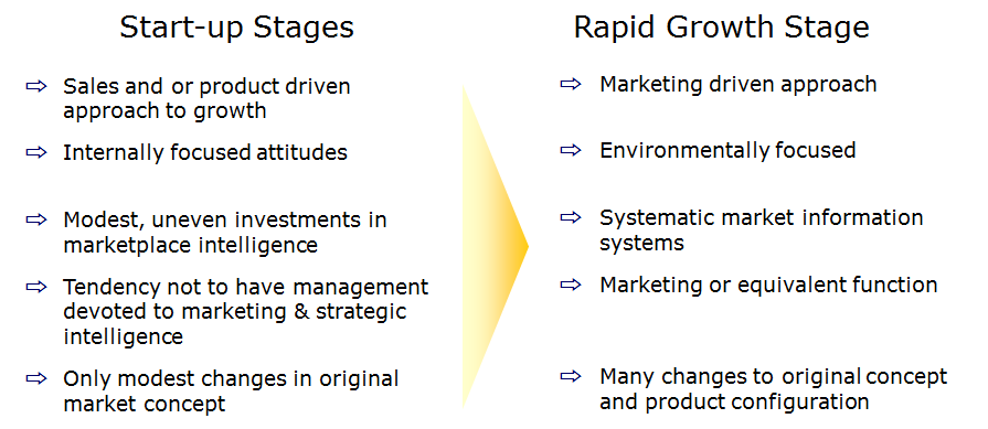 Start up growth and rapid growth stages.png