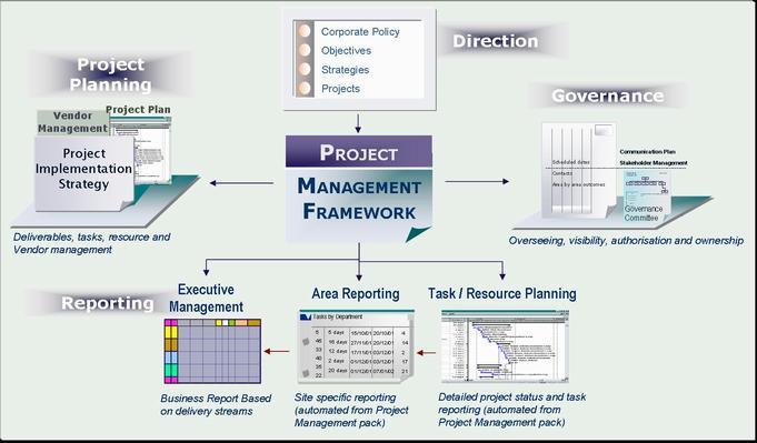 Project Management Framework.jpg