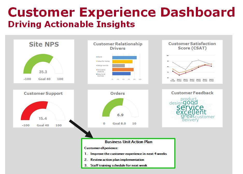 Customer Experience Dashboard