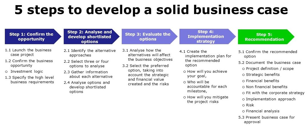 Solid Business plan set up for starting a business with no experience