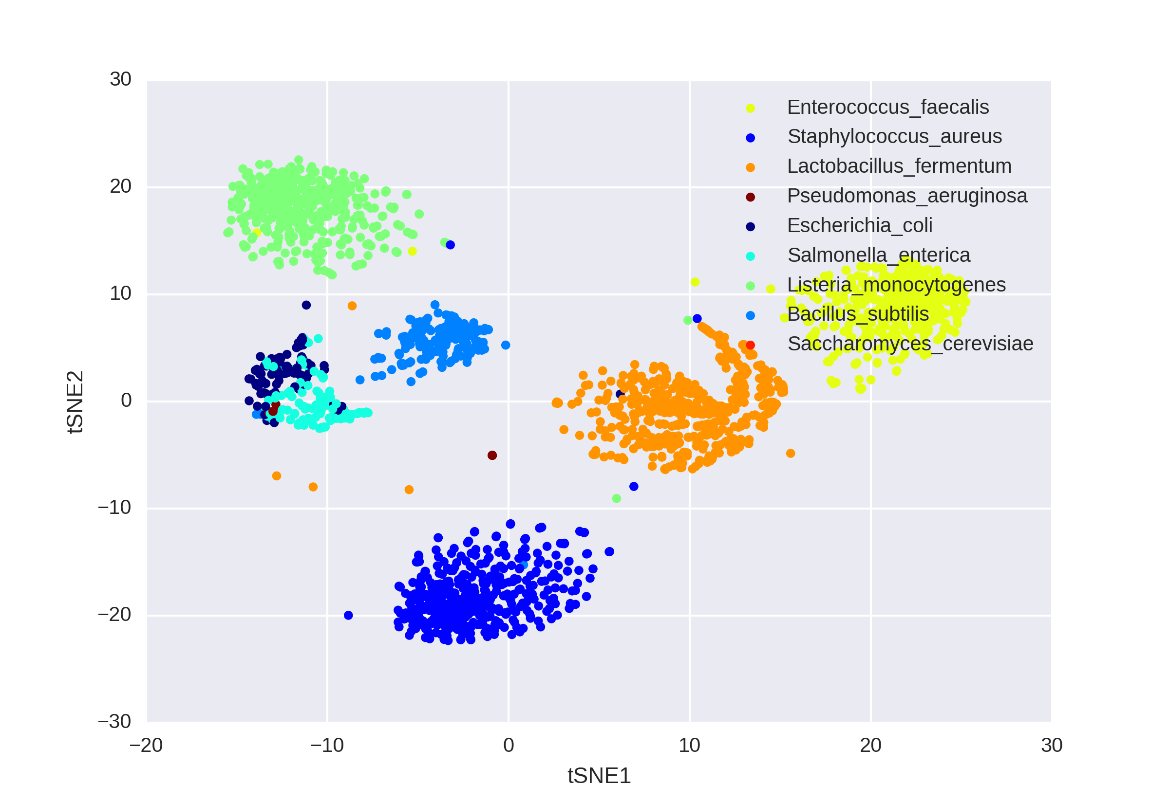 Using connectivity information from single-cell barcodes, contigs from different bacterial species cluster together following dimensionality reduction