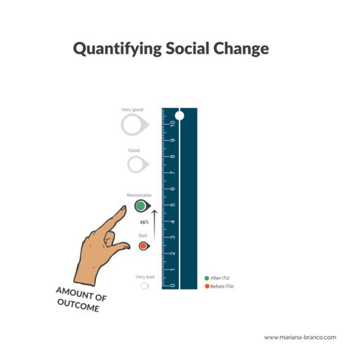 Quantifying Social Change