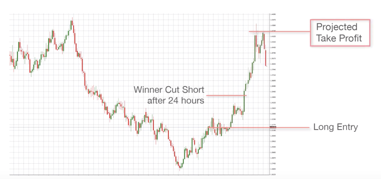 blog present bias cutting winners short graph.png
