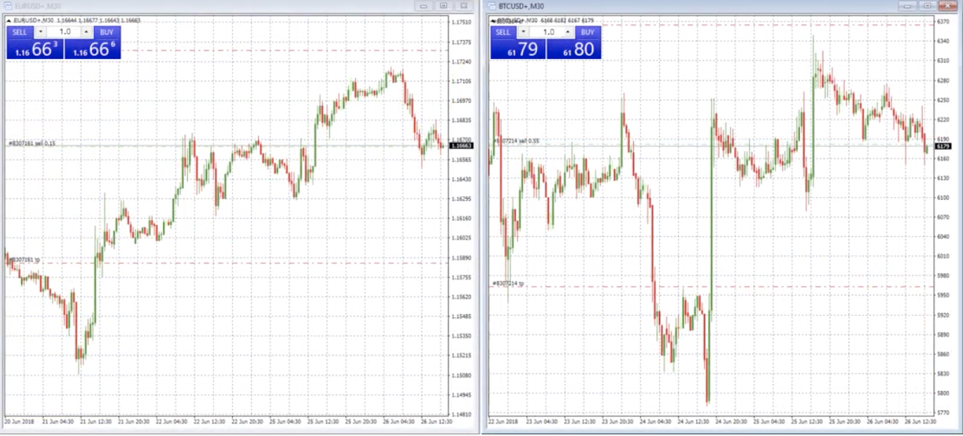 EURO/USD ON THE LEFT, BITCOIN ON THE RIGHT