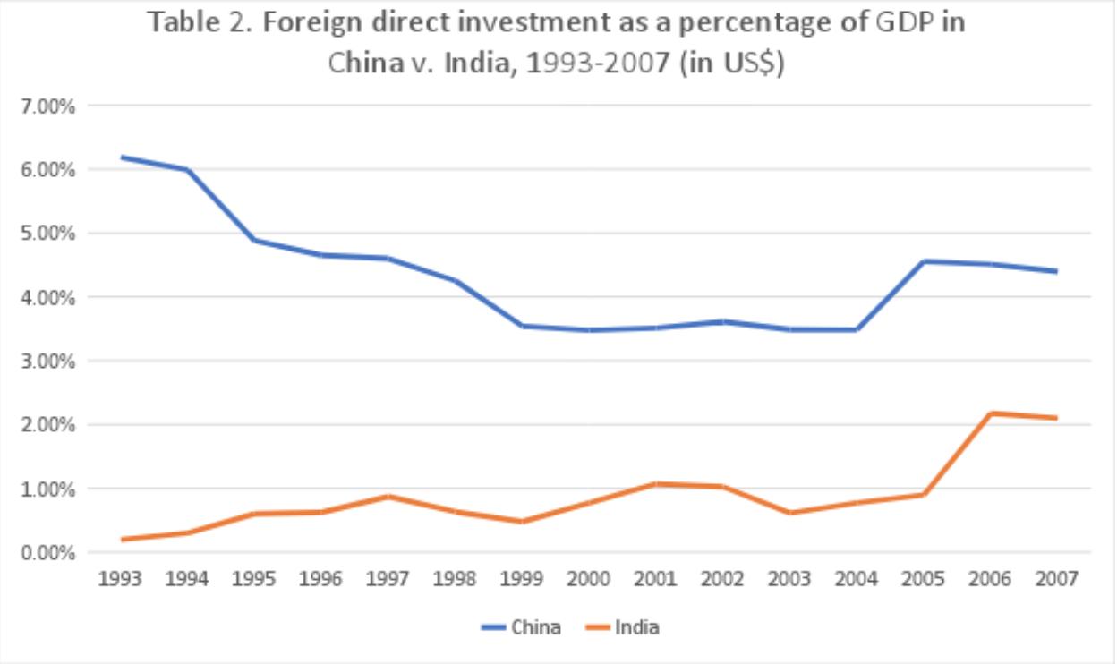 Source: World Bank, International Comparison Program database.