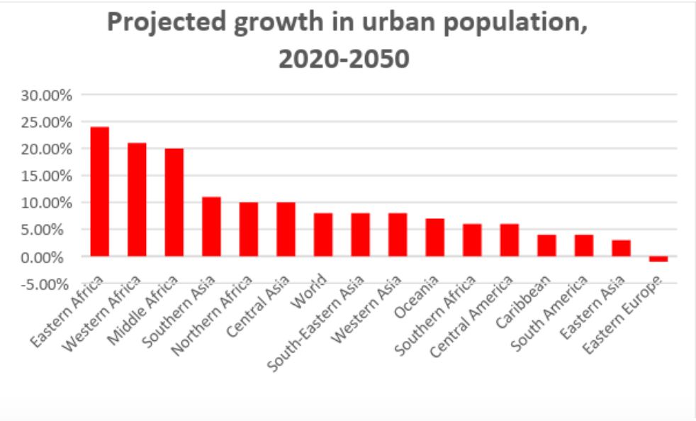 The African continent is rapidly catching up with the rest of the world in terms of urbanization  Source: World Bank Data portal