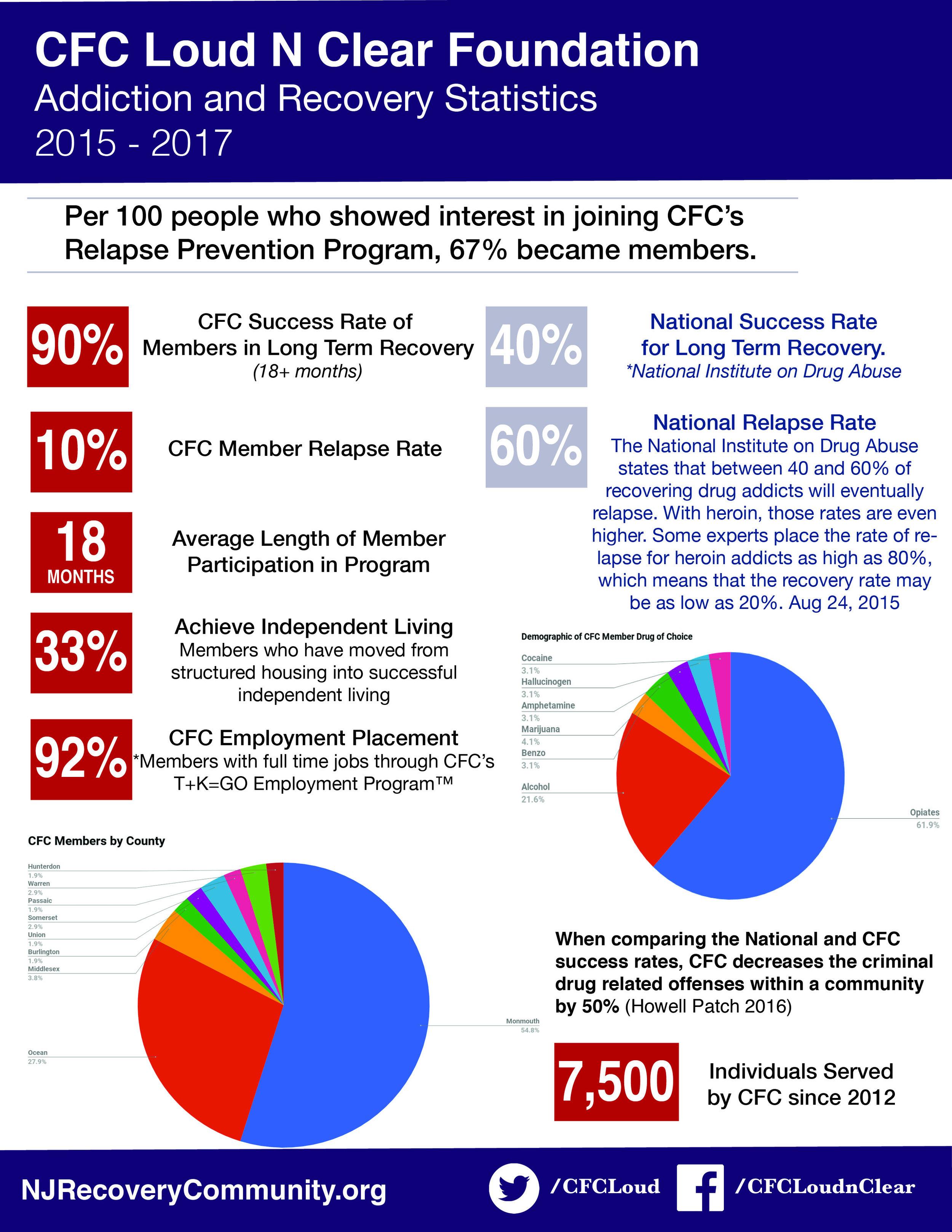 StatisticsCFC.jpg