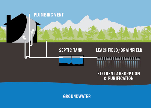 Septic Maintenance Cost Share — Teton Conservation District