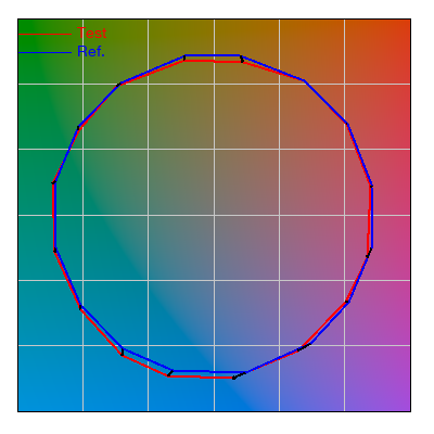 TM-30-15 Icon & Distortion Plot