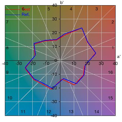 TM-30-15 Gamut Area Plot