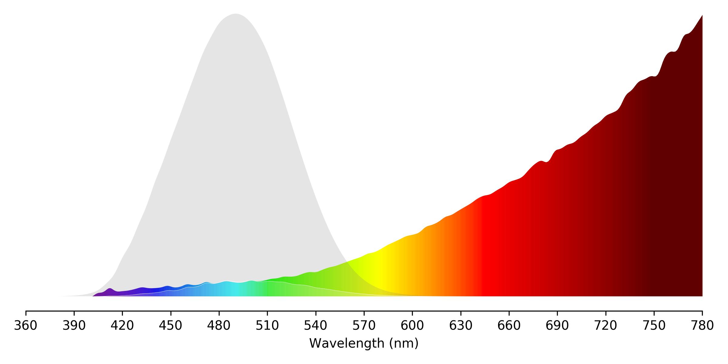 Candle Spectrum