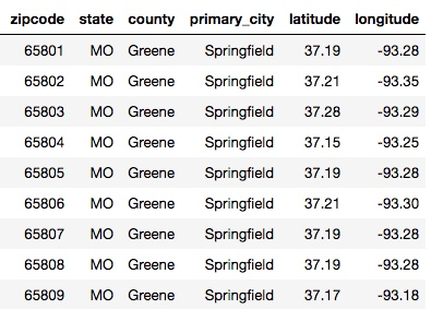 Sample of 'zip code' database info for Springfield MO, Greene County