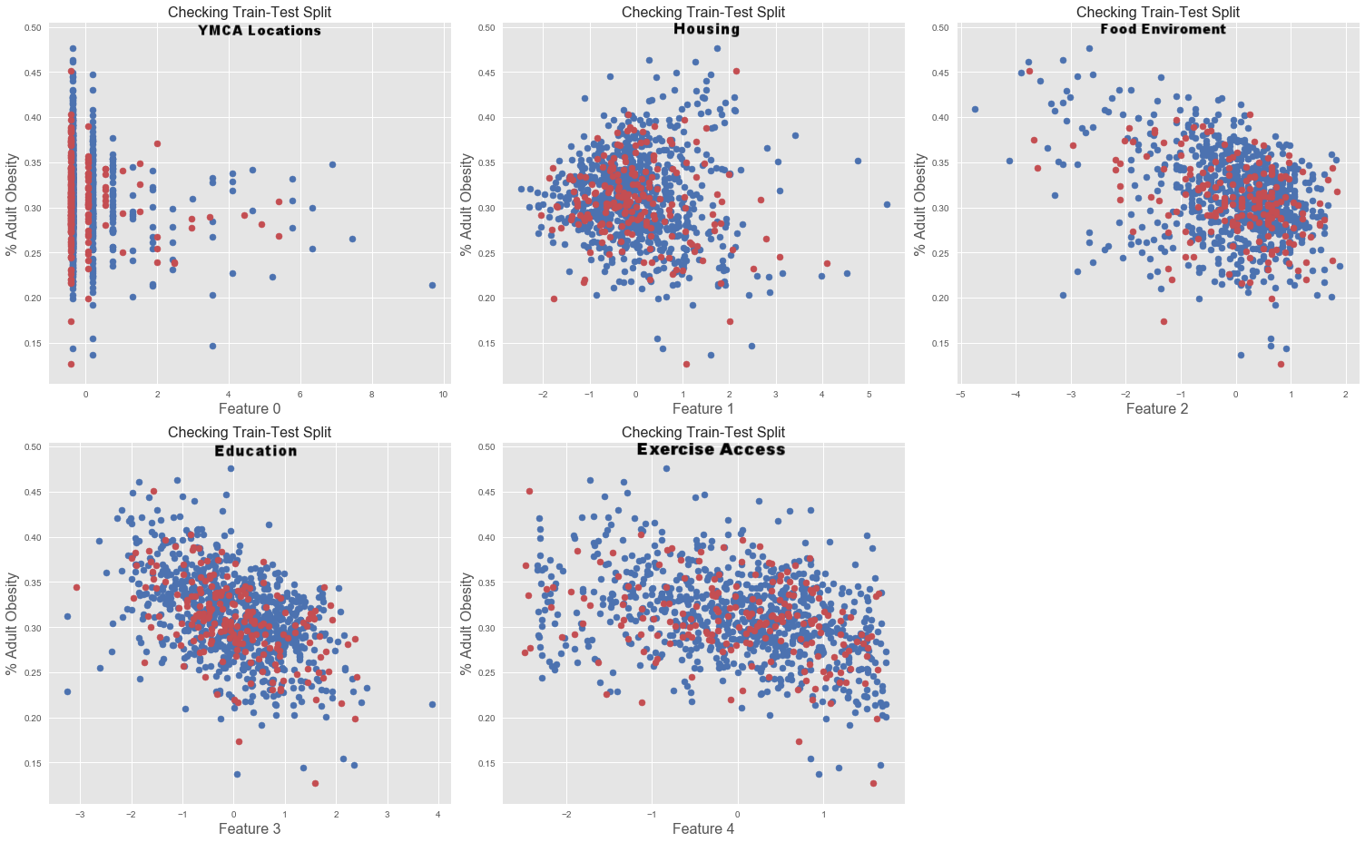 To visualize the test-train split of each feature, we look at a scatter plot of each feature (X-axis) against the target (Y-axis) and color the data points in the test set red and train set blue.