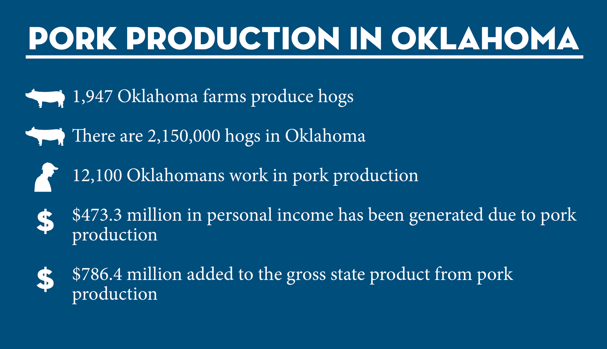 Pork production has a big economic impact on Oklahoma's economy. The stats above tell most of the story, but you can  click here to learn more.