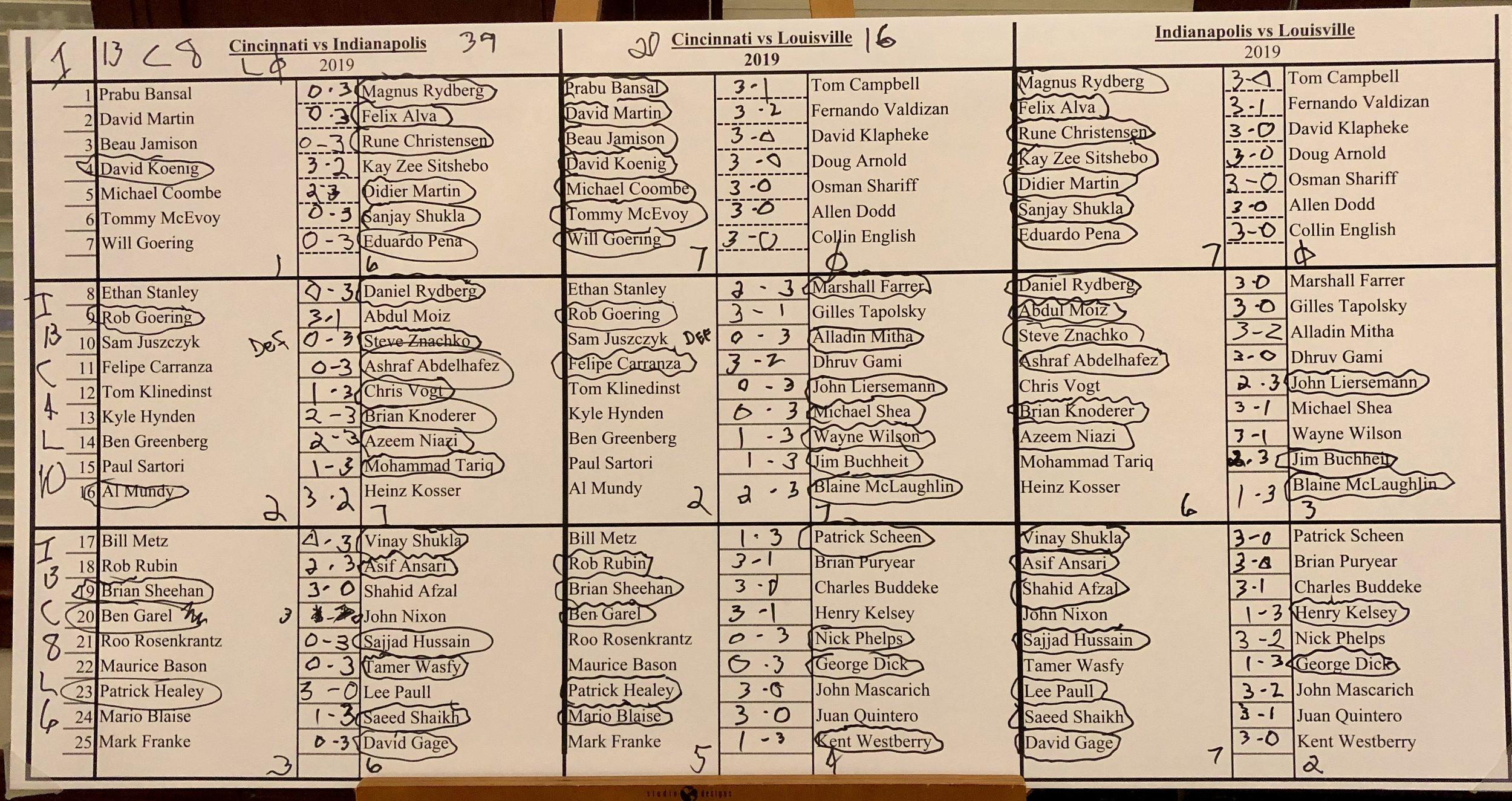 Hahn Results 2019.jpeg