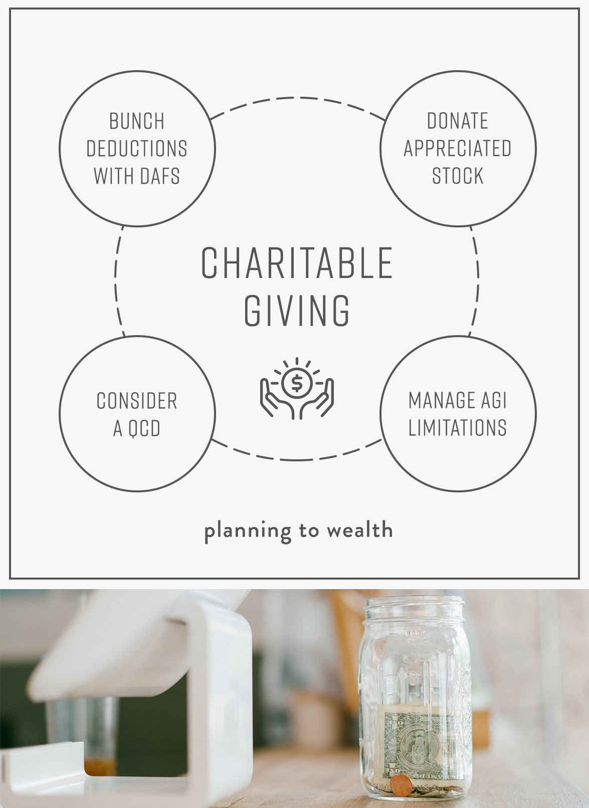 Charitable Financial Strategies and Yips