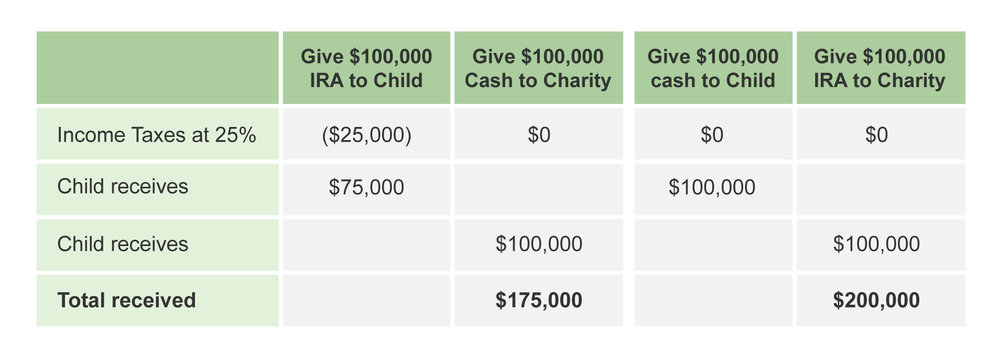 Charitable Giving at Death Strategies NYC