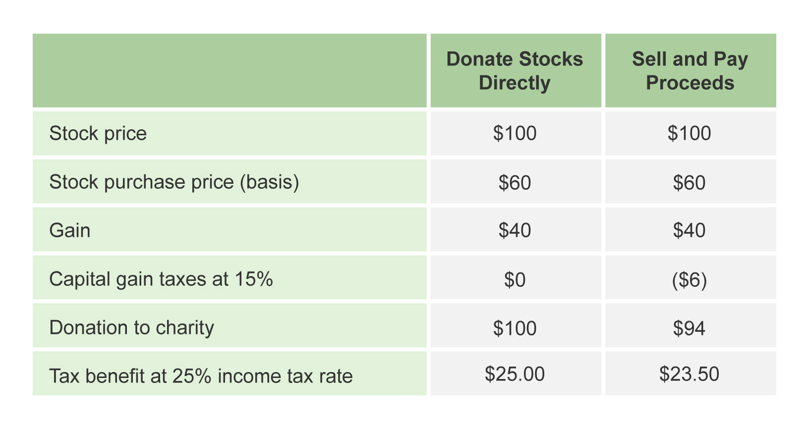 Donate Stock to Charity Strategy NYC