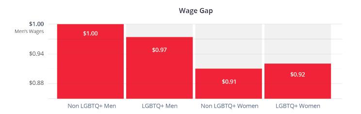 Demolishing the Gender Pay Gap in Tech - OPENLETR 2.png