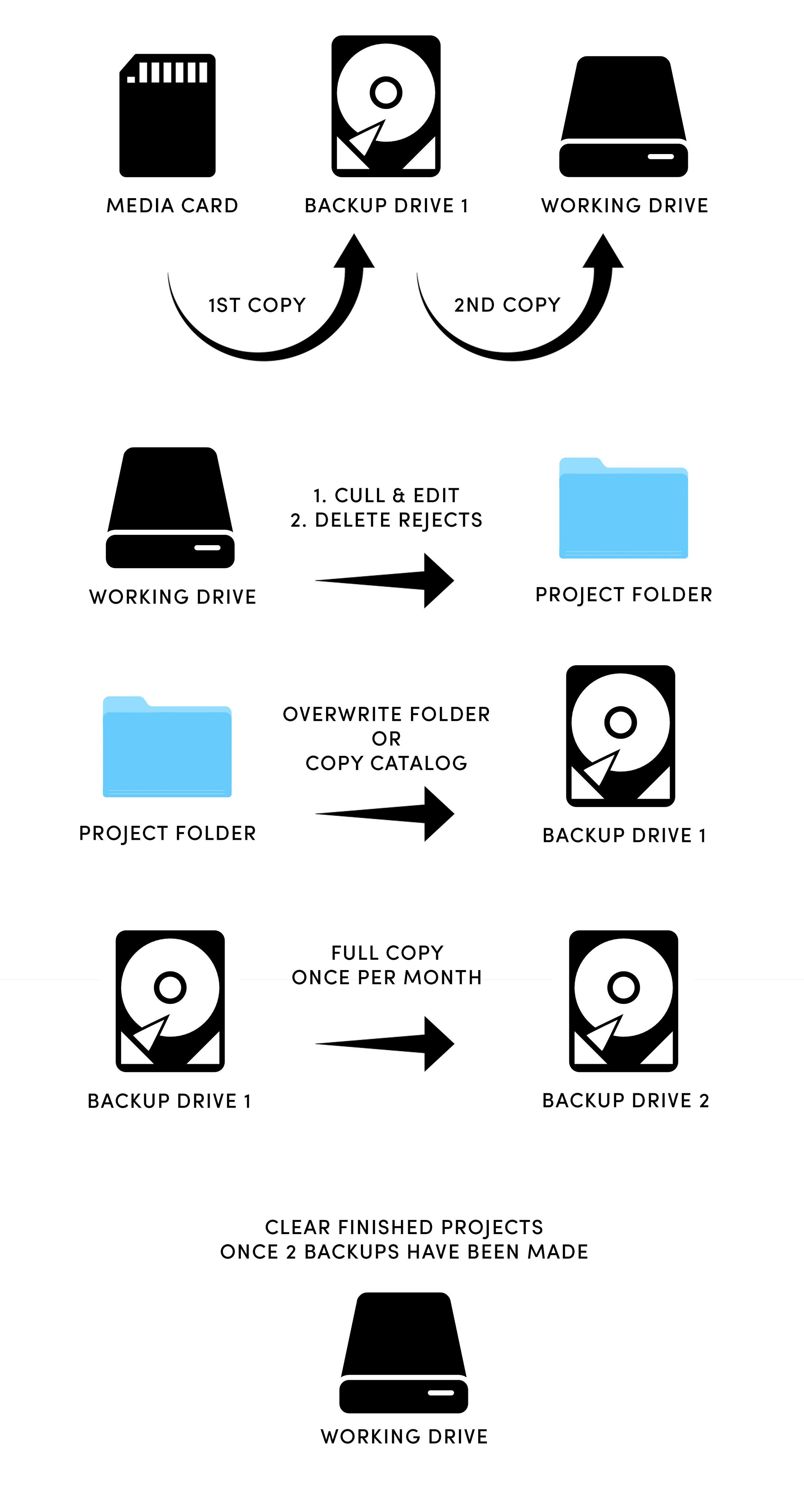 Backup Workflow Graphic.jpg