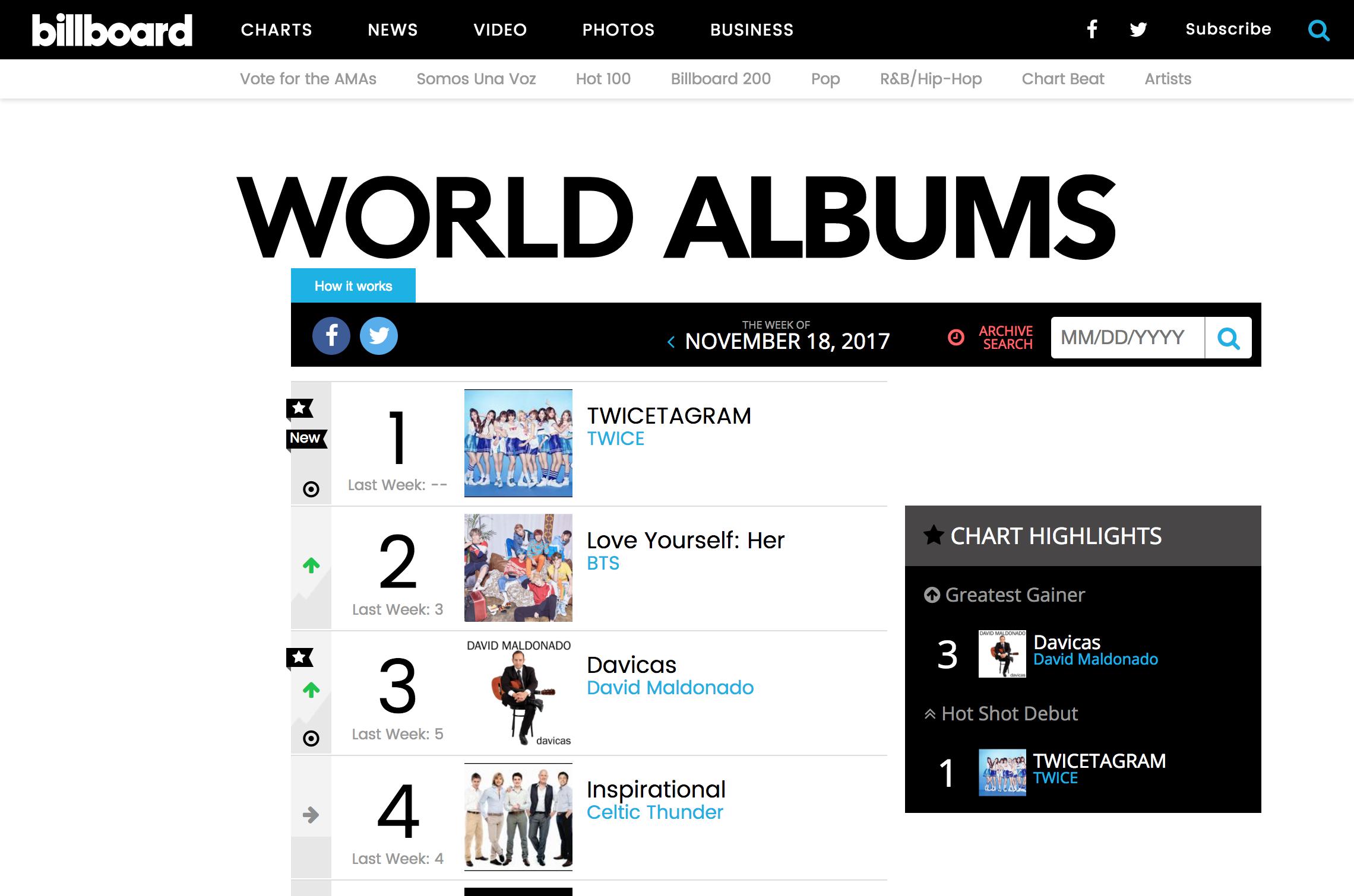 TWICE World Music  Top World Albums Chart   Billboard.png